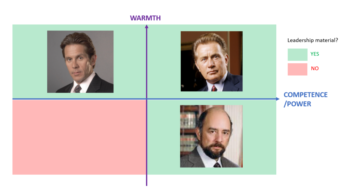 The warmth/competence matrix for women, from the West Wing to the workplace